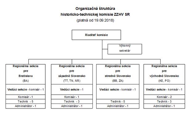 Organizačná štruktúra historicko-technickej komisie